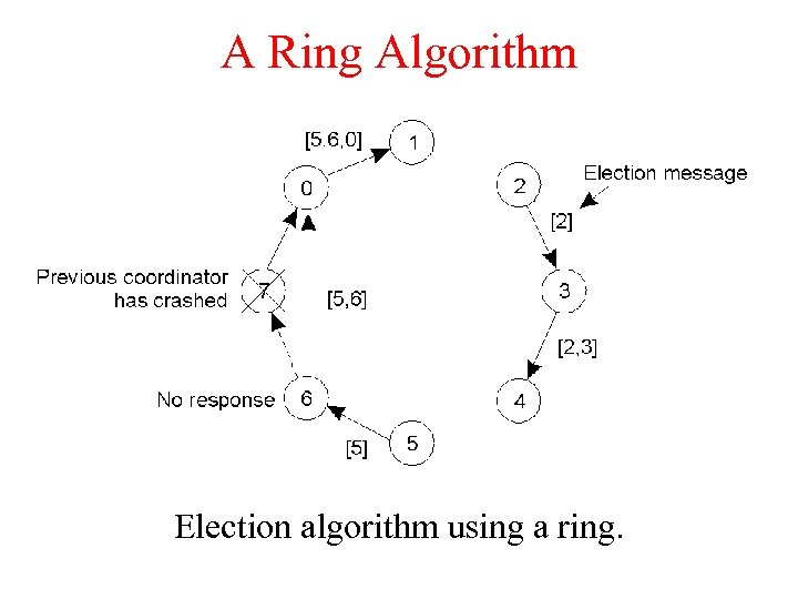 A Ring Algorithm Election algorithm using a ring.
