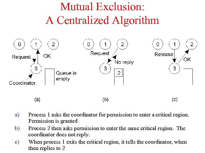 Mutual Exclusion: A Centralized Algorithm a) b) c) Process 1 asks the coordinator for