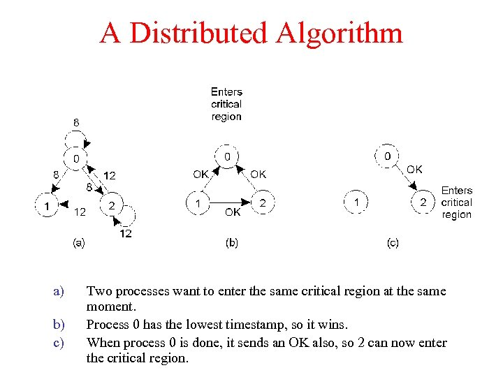 A Distributed Algorithm a) b) c) Two processes want to enter the same critical