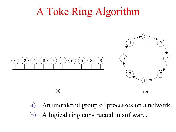 A Toke Ring Algorithm a) An unordered group of processes on a network. b)