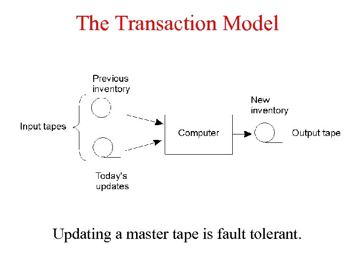 The Transaction Model Updating a master tape is fault tolerant.