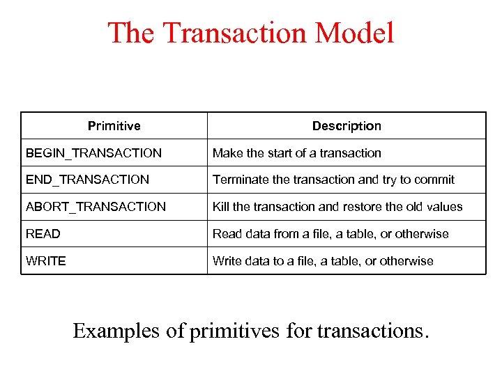 The Transaction Model Primitive Description BEGIN_TRANSACTION Make the start of a transaction END_TRANSACTION Terminate