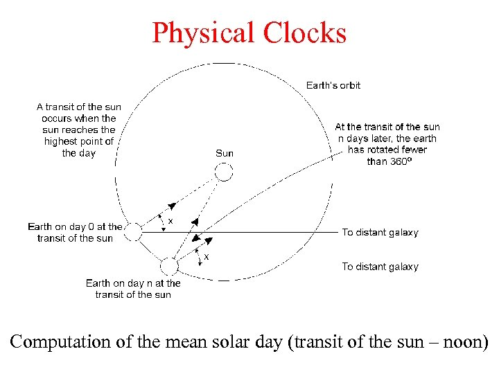 Physical Clocks Computation of the mean solar day (transit of the sun – noon)
