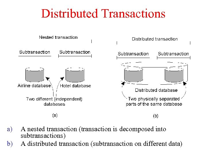 Distributed Transactions a) b) A nested transaction (transaction is decomposed into subtransactions) A distributed
