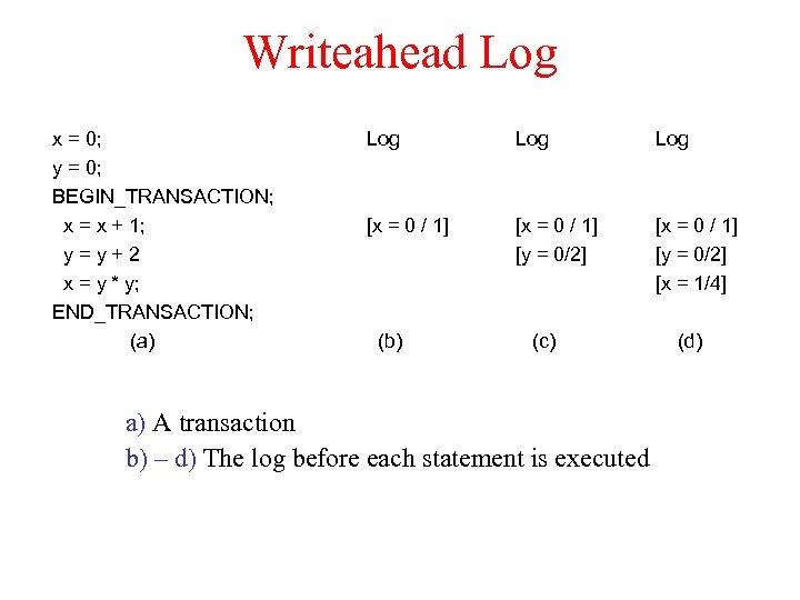 Writeahead Log x = 0; y = 0; BEGIN_TRANSACTION; x = x + 1;