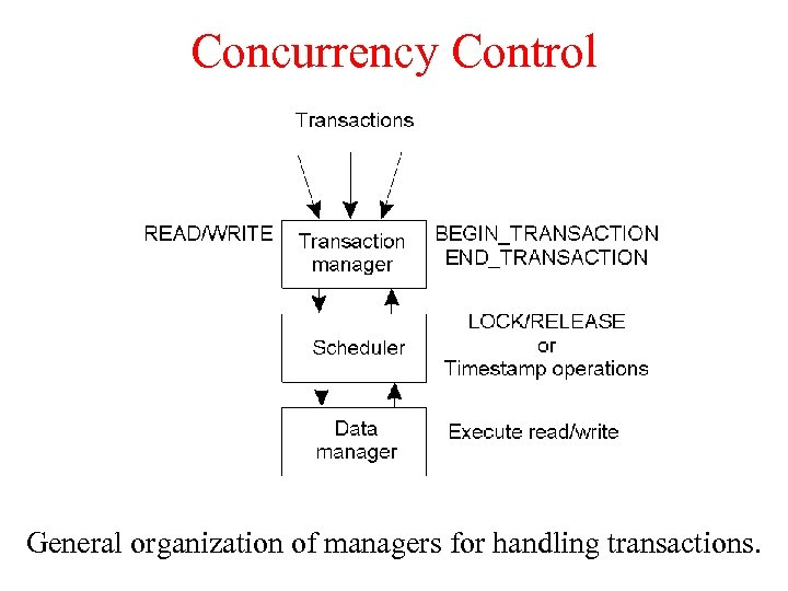 Concurrency Control General organization of managers for handling transactions.