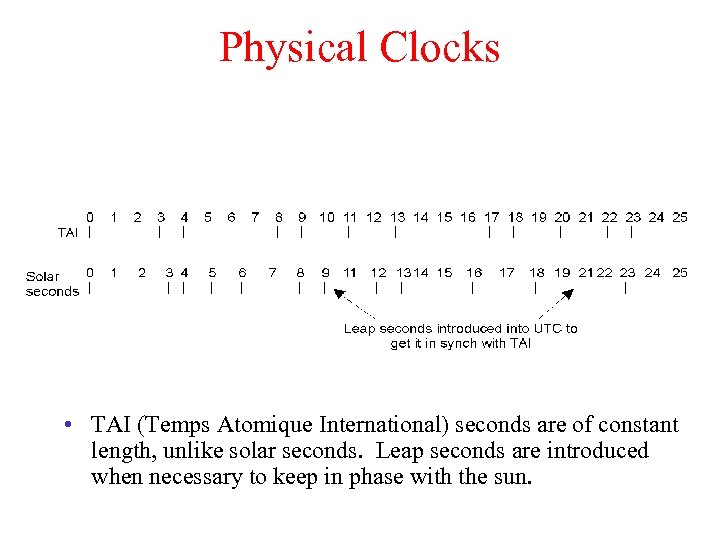 Physical Clocks • TAI (Temps Atomique International) seconds are of constant length, unlike solar