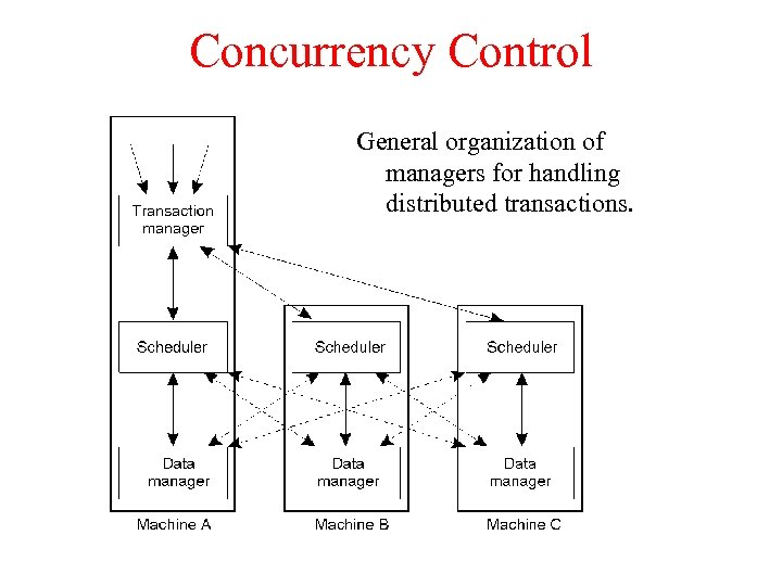 Concurrency Control General organization of managers for handling distributed transactions.
