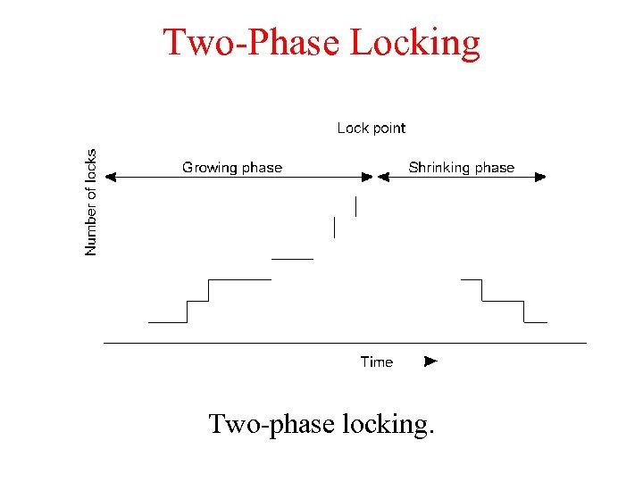 Two-Phase Locking Two-phase locking.