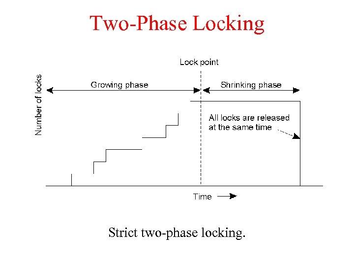 Two-Phase Locking Strict two-phase locking.