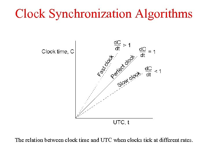 Clock Synchronization Algorithms The relation between clock time and UTC when clocks tick at
