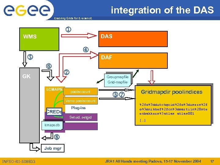 integration of the DAS Enabling Grids for E-scienc. E j WMS DAS m n