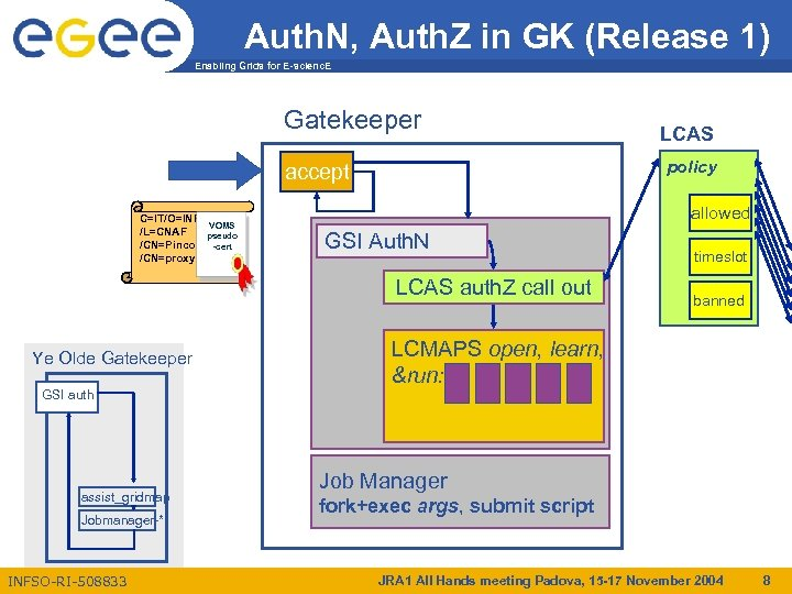 Auth. N, Auth. Z in GK (Release 1) Enabling Grids for E-scienc. E Gatekeeper