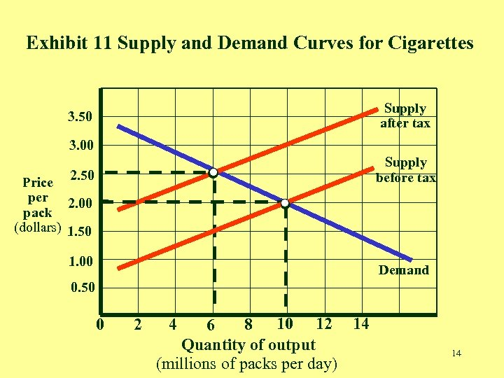 Exhibit 11 Supply and Demand Curves for Cigarettes . . . 3. 50 .