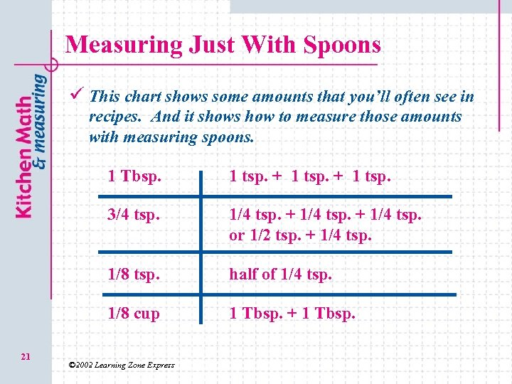 Measuring Just With Spoons ü This chart shows some amounts that you'll often see