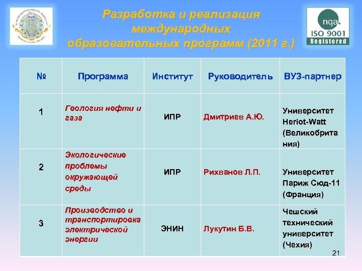 Разработка и реализация международных образовательных программ (2011 г. ) № Программа 1 Геология нефти