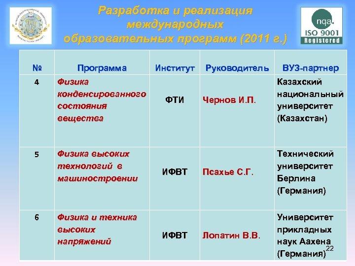 Разработка и реализация международных образовательных программ (2011 г. ) № Программа 4 Физика конденсированного