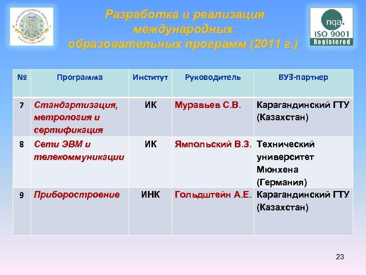 Разработка и реализация международных образовательных программ (2011 г. ) № Программа Институт Руководитель