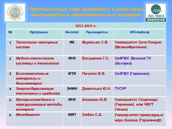 Перспективный план разработки и реализации международных образовательных программ 2012 -2015 гг. № Программа Институт