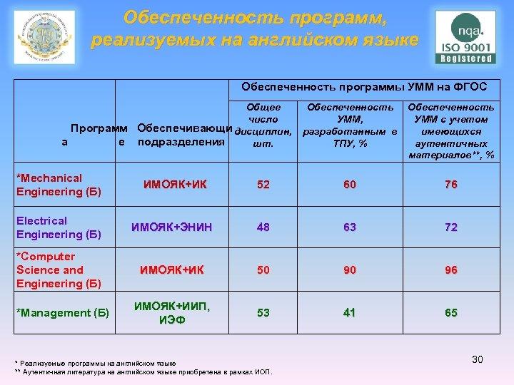 Обеспеченность программ, реализуемых на английском языке Обеспеченность программы УММ на ФГОС Общее Обеспеченность число