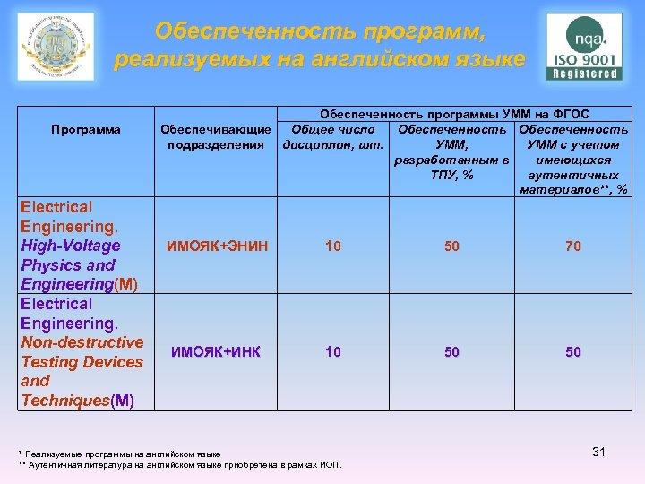 Обеспеченность программ, реализуемых на английском языке Программа Обеспеченность программы УММ на ФГОС Обеспечивающие Общее