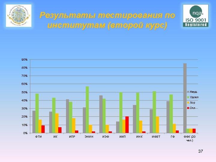 Результаты тестирования по институтам (второй курс) 90% 80% 70% 60% Неуд 50% Удовл 40%