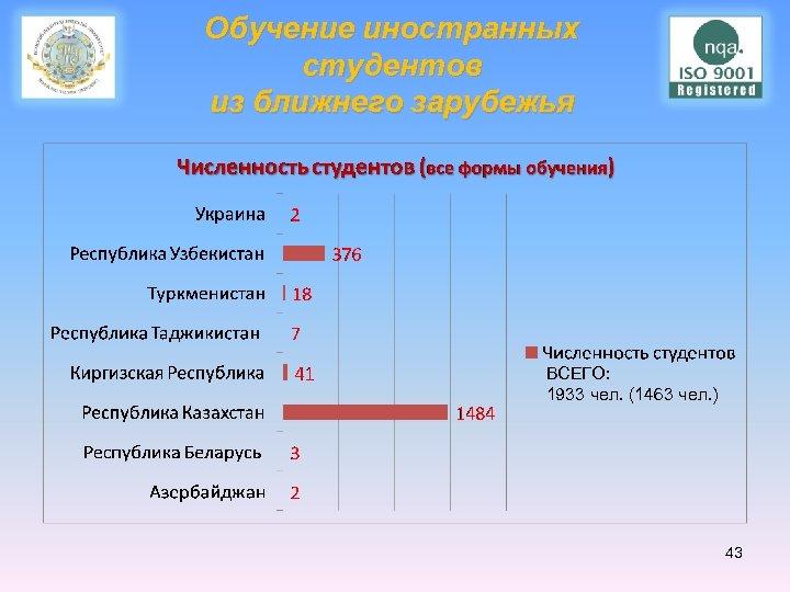 Обучение иностранных студентов из ближнего зарубежья ВСЕГО: 1933 чел. (1463 чел. ) 43