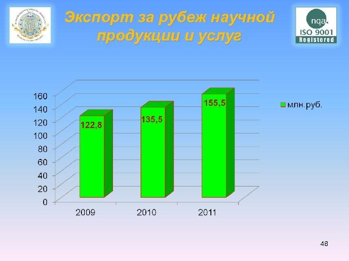 Экспорт за рубеж научной продукции и услуг 48