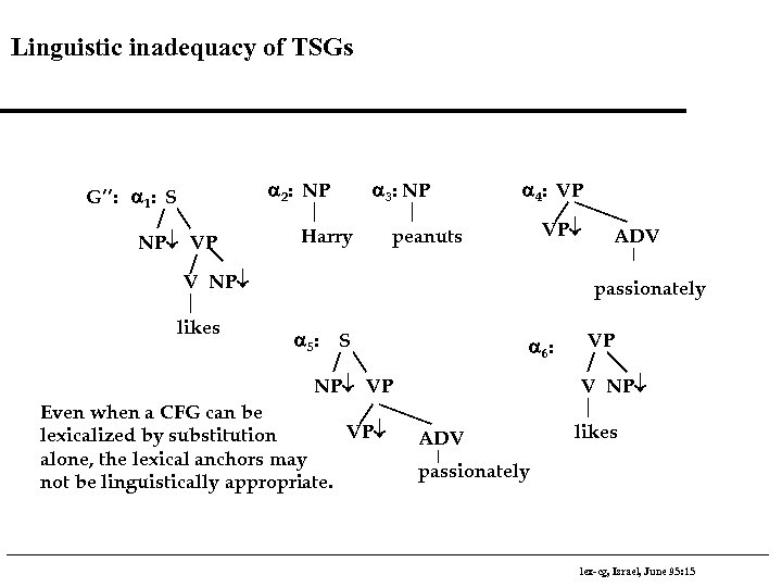 Linguistic inadequacy of TSGs a 2: NP G'': a 1: S NP¯ VP a