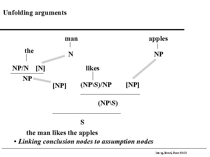 Unfolding arguments man apples N NP the NP/N [N] NP likes [NP] (NPS)/NP [NP]