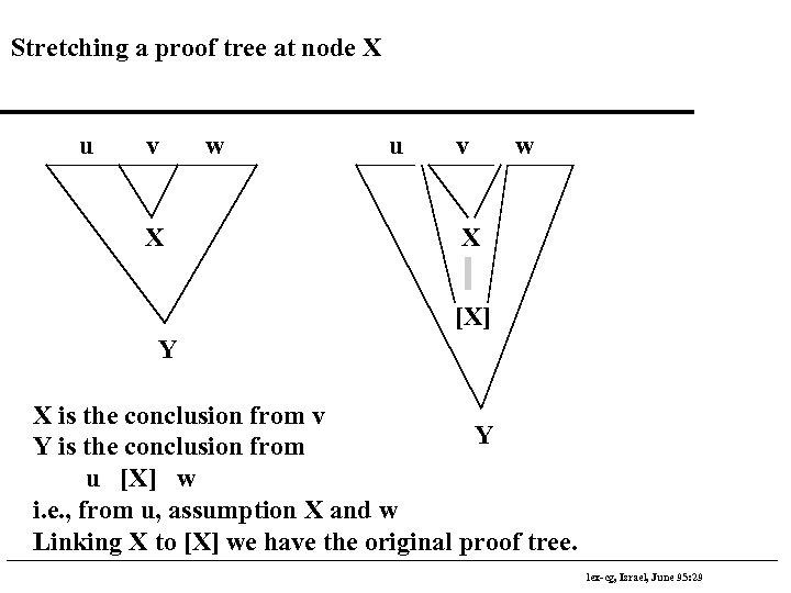 Stretching a proof tree at node X u v X w u v w