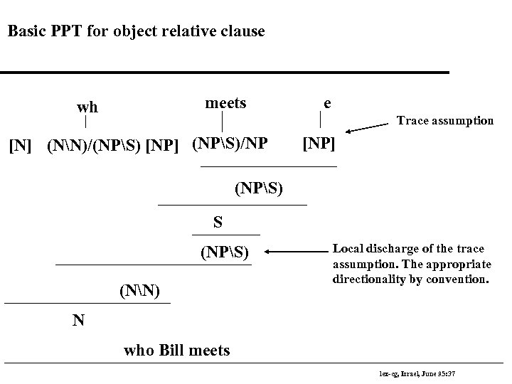 Basic PPT for object relative clause meets wh e Trace assumption [N] (NN)/(NPS) [NP]