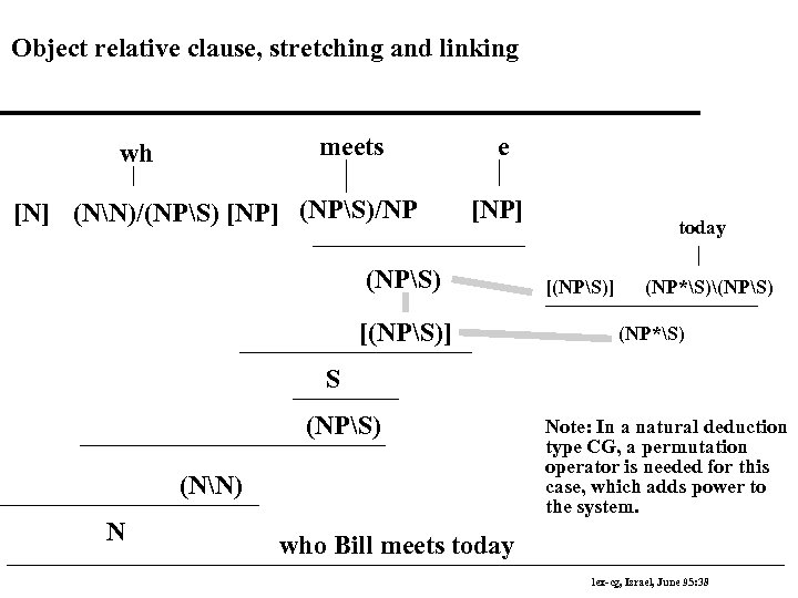 Object relative clause, stretching and linking meets wh [N] (NN)/(NPS) [NP] (NPS)/NP e [NP]