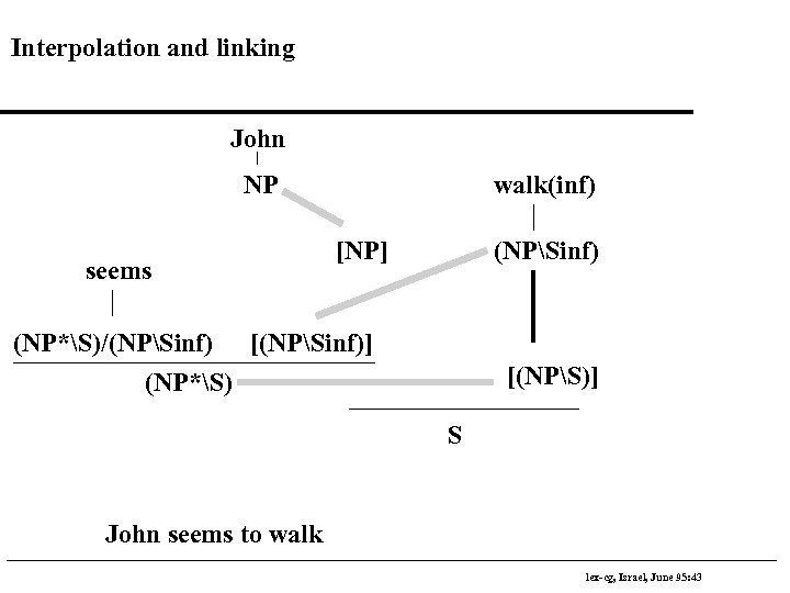Interpolation and linking John NP seems walk(inf) [NP] (NPSinf) (NP*S)/(NPSinf) [(NPSinf)] (NP*S) [(NPS)] S