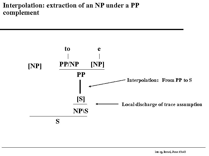 Interpolation: extraction of an NP under a PP complement to [NP] e PP/NP [NP]
