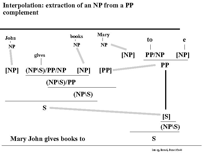 Interpolation: extraction of an NP from a PP complement John books Mary NP NP
