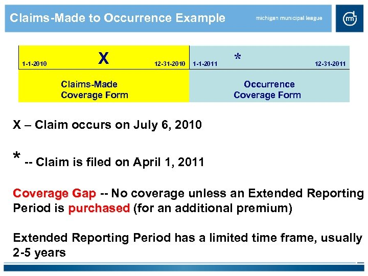 Claims-Made to Occurrence Example 1 -1 -2010 X Claims-Made Coverage Form 12 -31 -2010