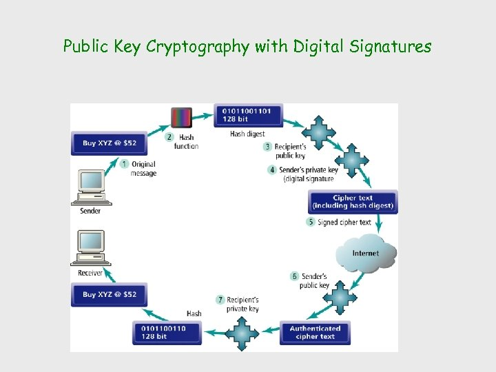 Public Key Cryptography with Digital Signatures