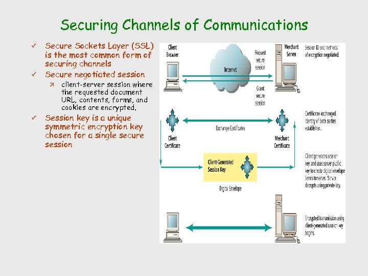 Securing Channels of Communications ü ü Secure Sockets Layer (SSL) is the most common