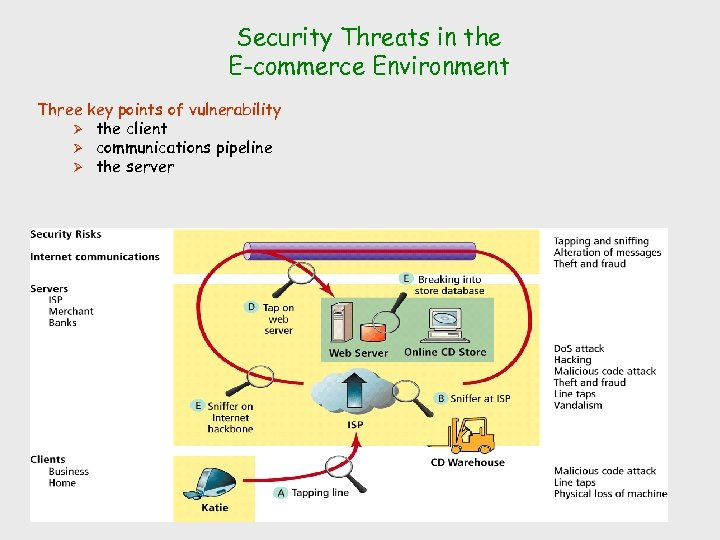 Security Threats in the E-commerce Environment Three key points of vulnerability Ø the client