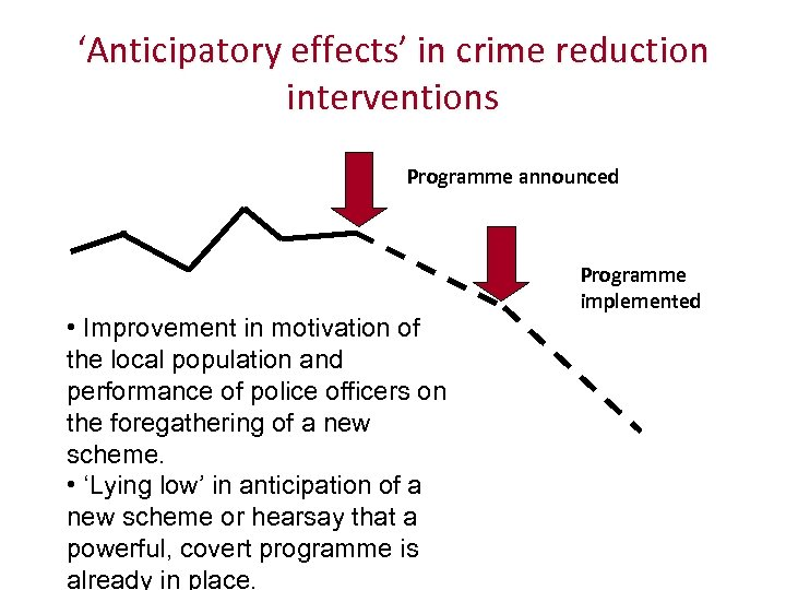 'Anticipatory effects' in crime reduction interventions Programme announced • Improvement in motivation of the