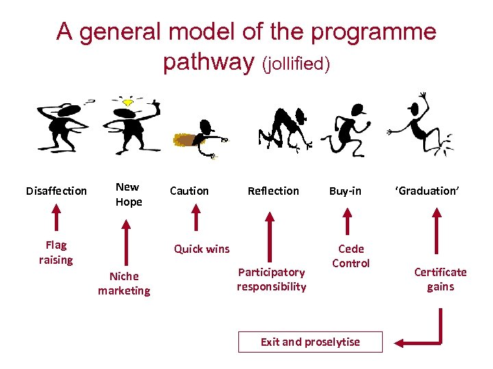 A general model of the programme pathway (jollified) Disaffection New Hope Flag raising Caution