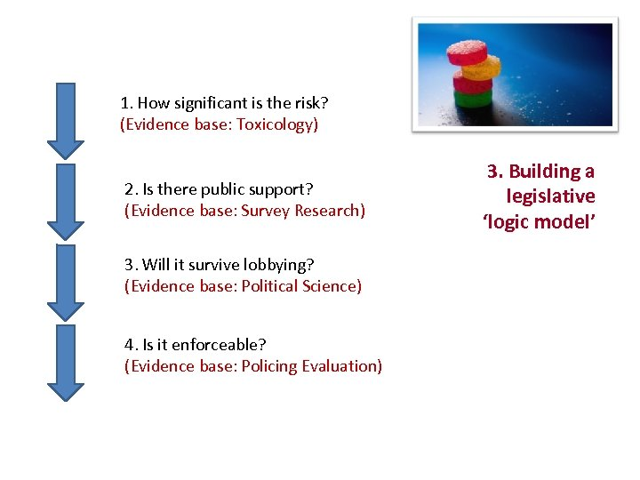 1. How significant is the risk? (Evidence base: Toxicology) 2. Is there public support?