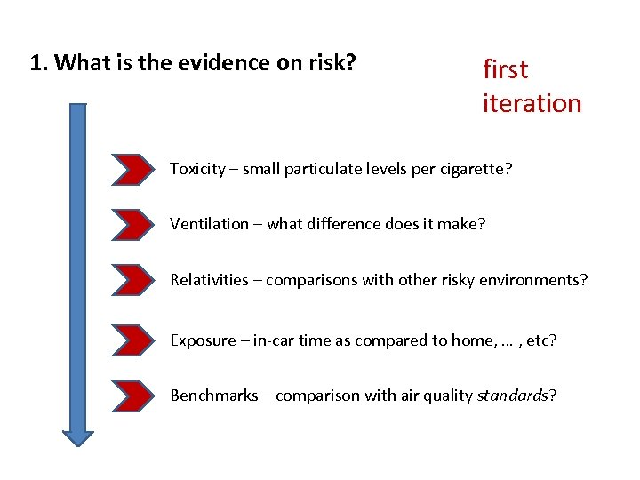 1. What is the evidence on risk? first iteration Toxicity – small particulate levels