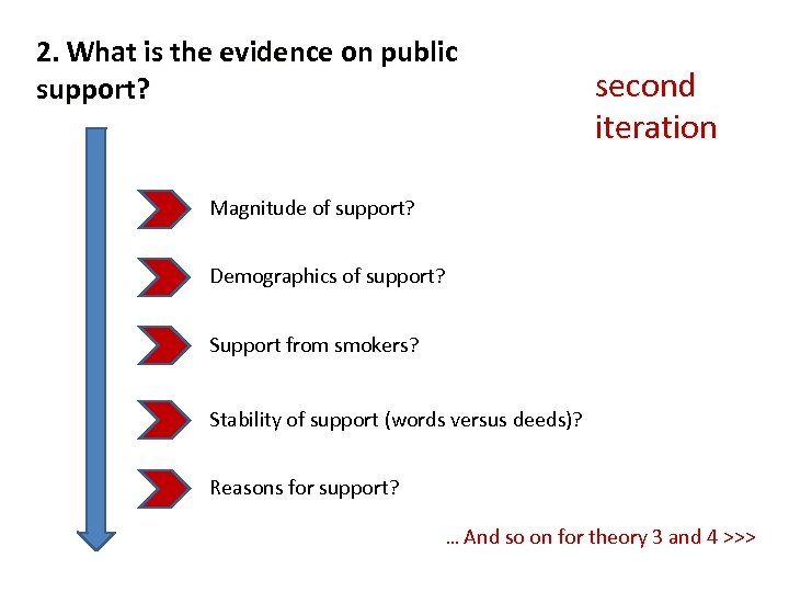 2. What is the evidence on public support? second iteration Magnitude of support? Demographics