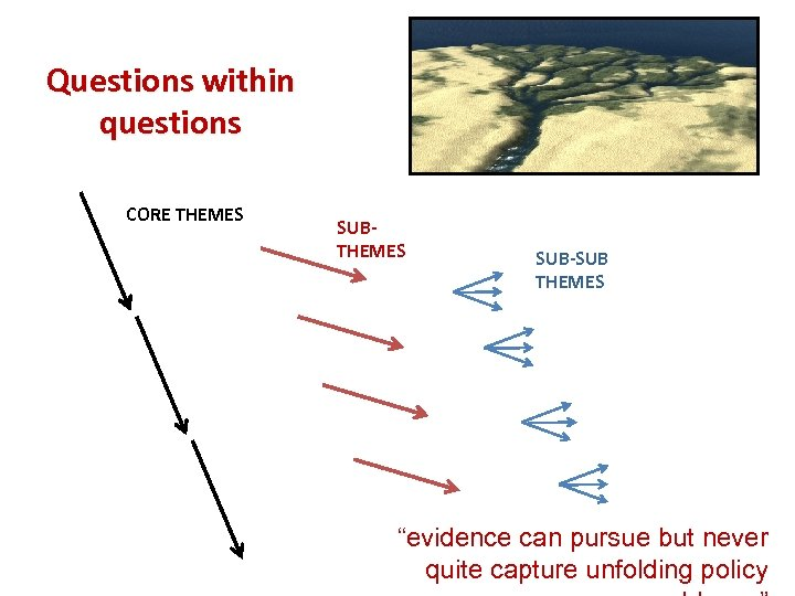 """Questions within questions CORE THEMES SUB-SUB THEMES """"evidence can pursue but never quite capture"""