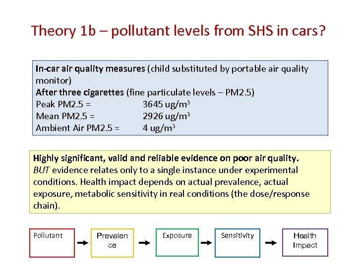Theory 1 b – pollutant levels from SHS in cars? In-car air quality measures