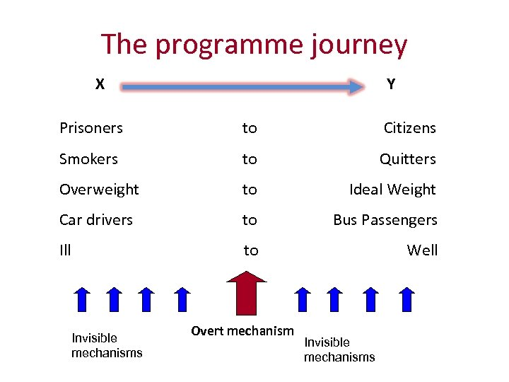 The programme journey X Y Prisoners to Citizens Smokers to Quitters Overweight to Ideal