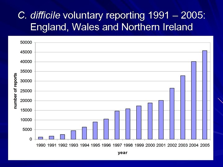 C. difficile voluntary reporting 1991 – 2005: England, Wales and Northern Ireland