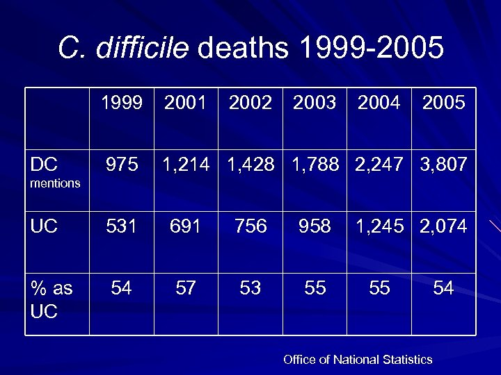 C. difficile deaths 1999 -2005 1999 DC 2001 2002 2003 2004 2005 975 1,